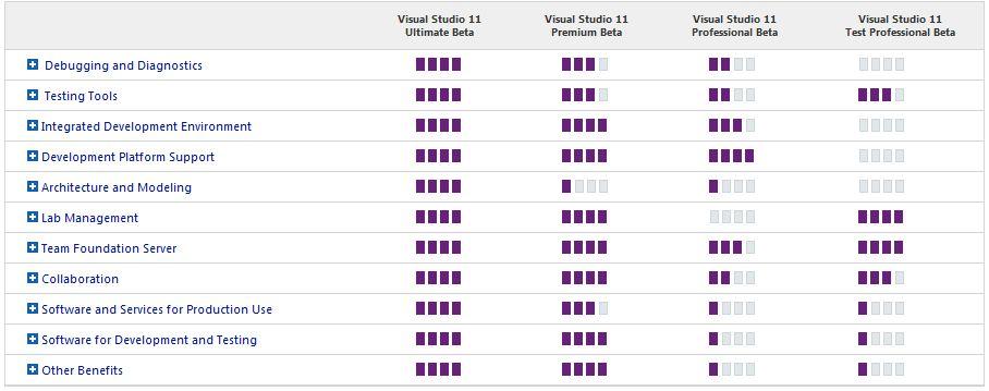 Thumbnail Comparing Visual Studio 11 Editions