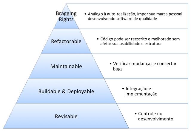 Hierarquia das necessidades para desenvolvimento de software