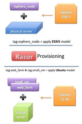 Razor provisioning