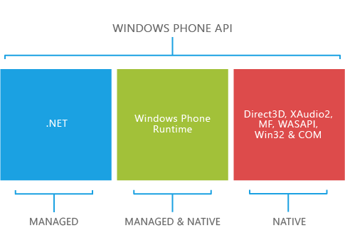 Windows Phone 8 API (Courtesy Microsoft)