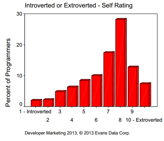 Are Developers Introverted or Extroverted? Are They Intuitive or