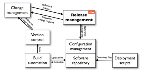 Introducing devops to traditional enterprises releasemanagementg ccuart Image collections