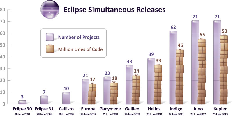 Eclipse Simultaneous Releases since 3.0