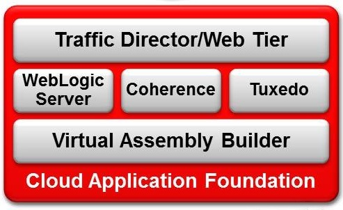 Cloud Application Foundation