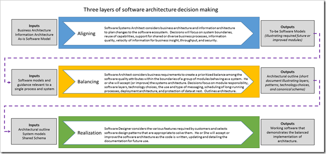 Aligning Design Strategy With Information Architecture