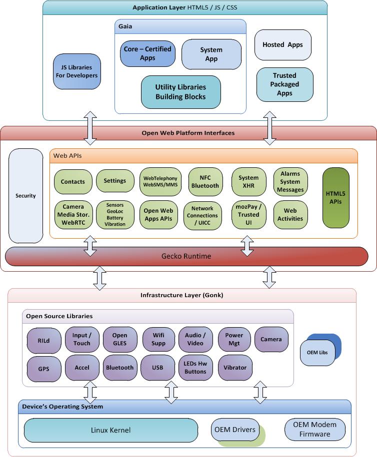 Arquitetura do Firefox OS