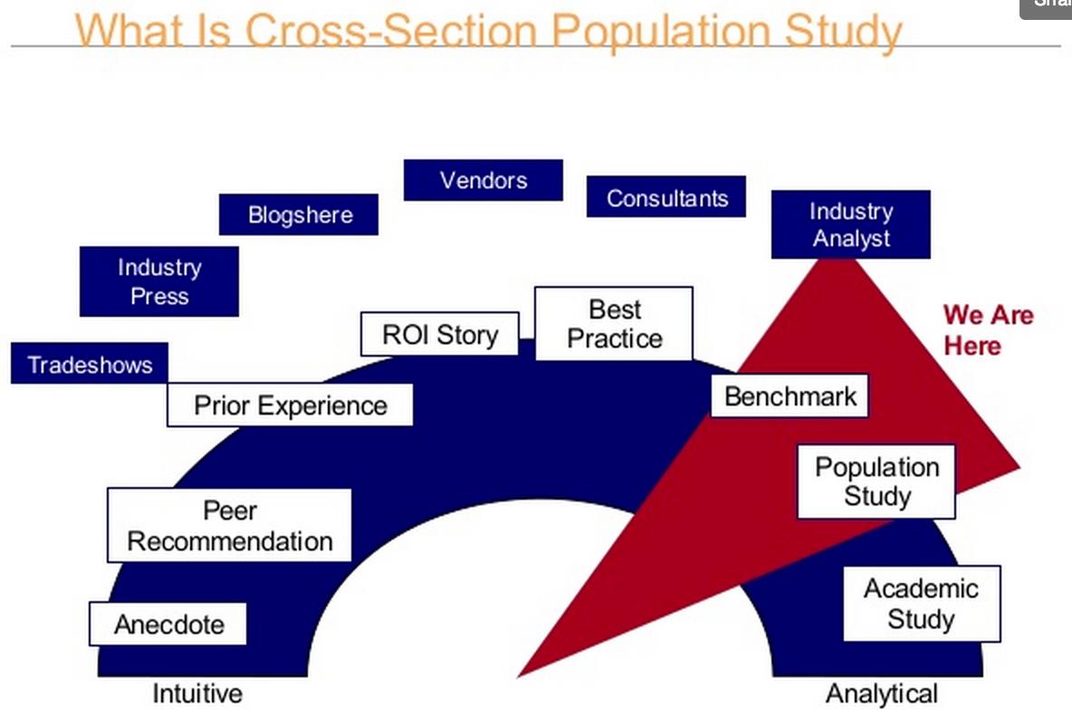 Cross-Population Studies