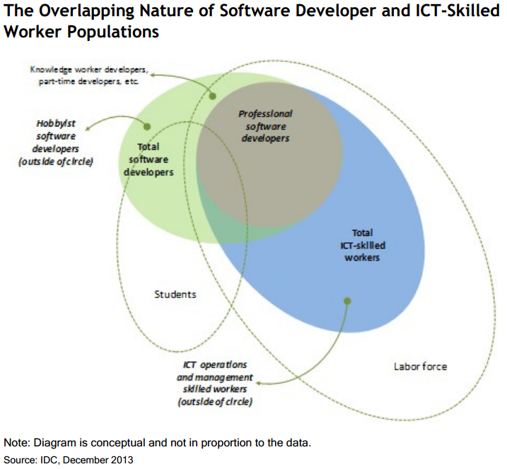 IDC-overlap