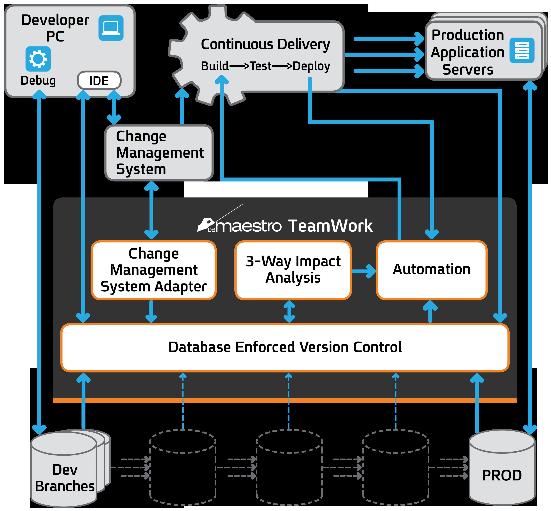 Dbmaestro brings devops for database to microsoft sql server pooptronica