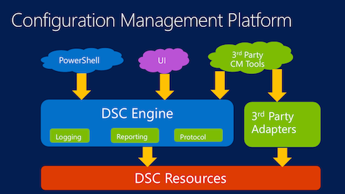 PowerShell DSC Architecture
