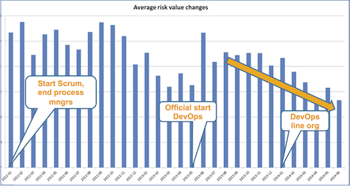 Average Risk Value