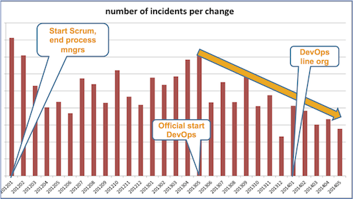 Incidents per change