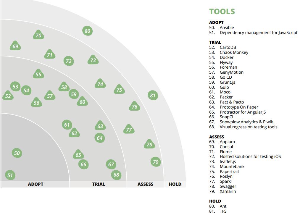 tw-radar-tools