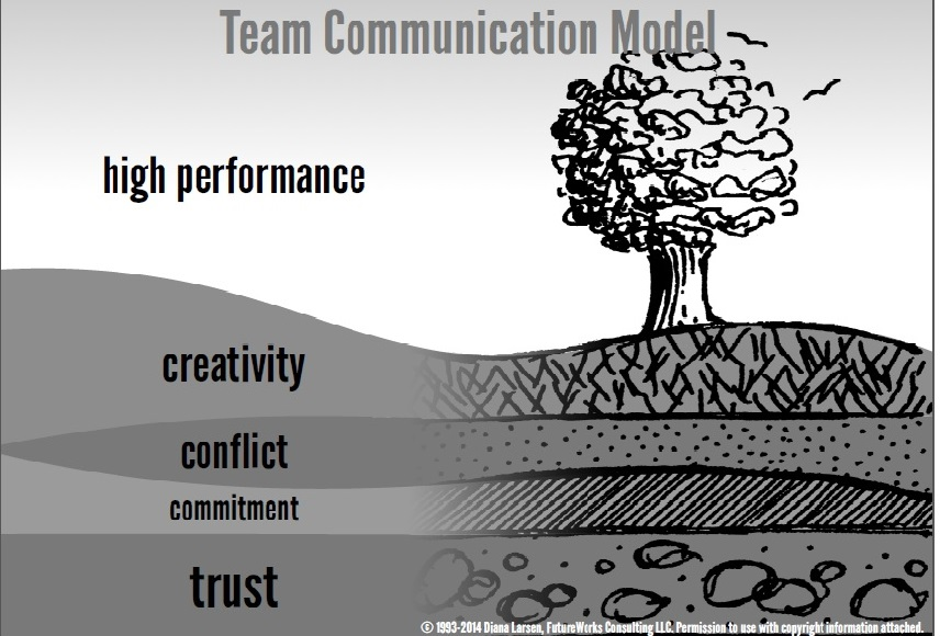 Team Communication Model