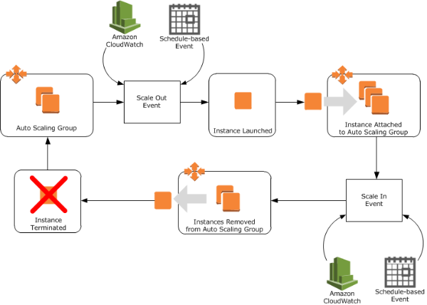 AWS Auto Scaling Basic Diagram