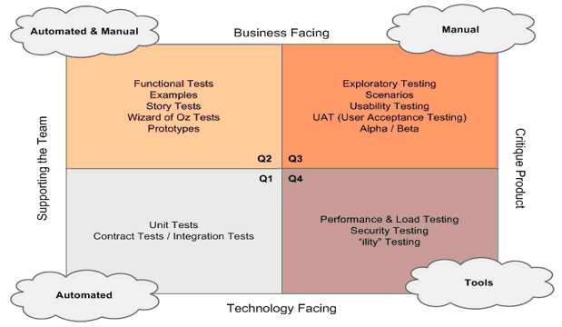 Testing Quadrants