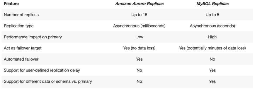 AWS Launched Amazon Aurora, a MySQL Compatible RDBMS