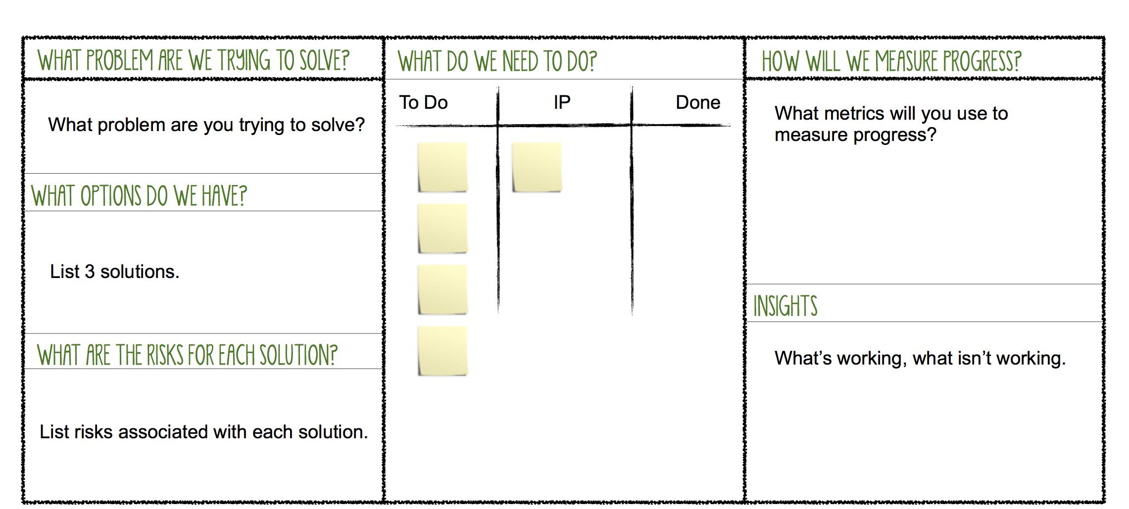 Resultado de imagen para lean change management canvas