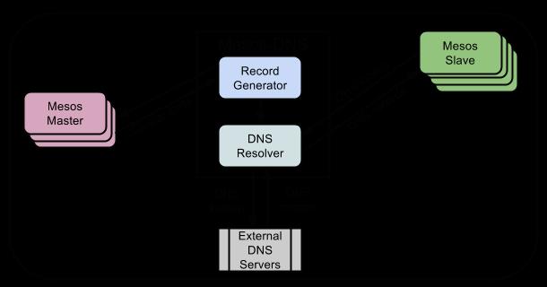Mesos-DNS architecture