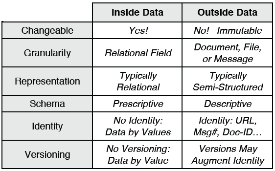 Inside Data vs. Outside Data
