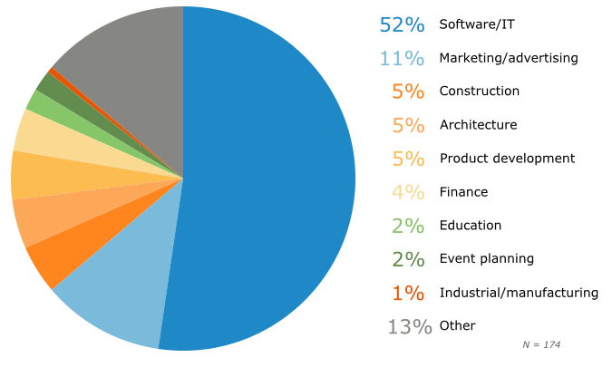 Agile PM Tool Users by Project Type