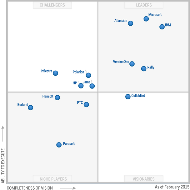 Gartner Magic Quadrant for Application Development Lifecycle Management