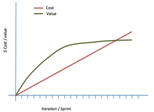 Measuring The Business Value In Agile Projects