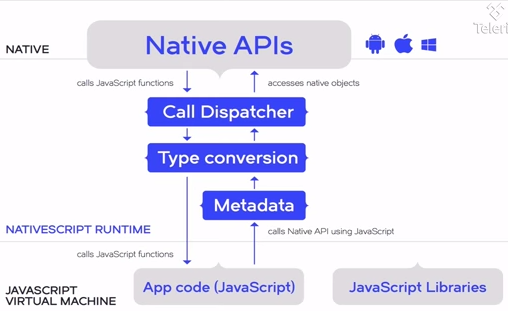 Creating Mobile Native Apps in JavaScript with NativeScript