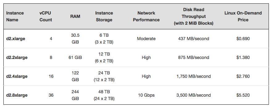 AWS Adds Dense-Storage Instances to Amazon EC2
