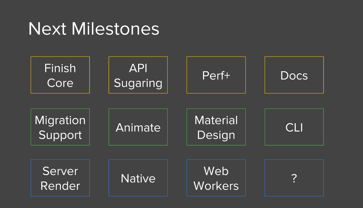 angular 2 2015 roadmap