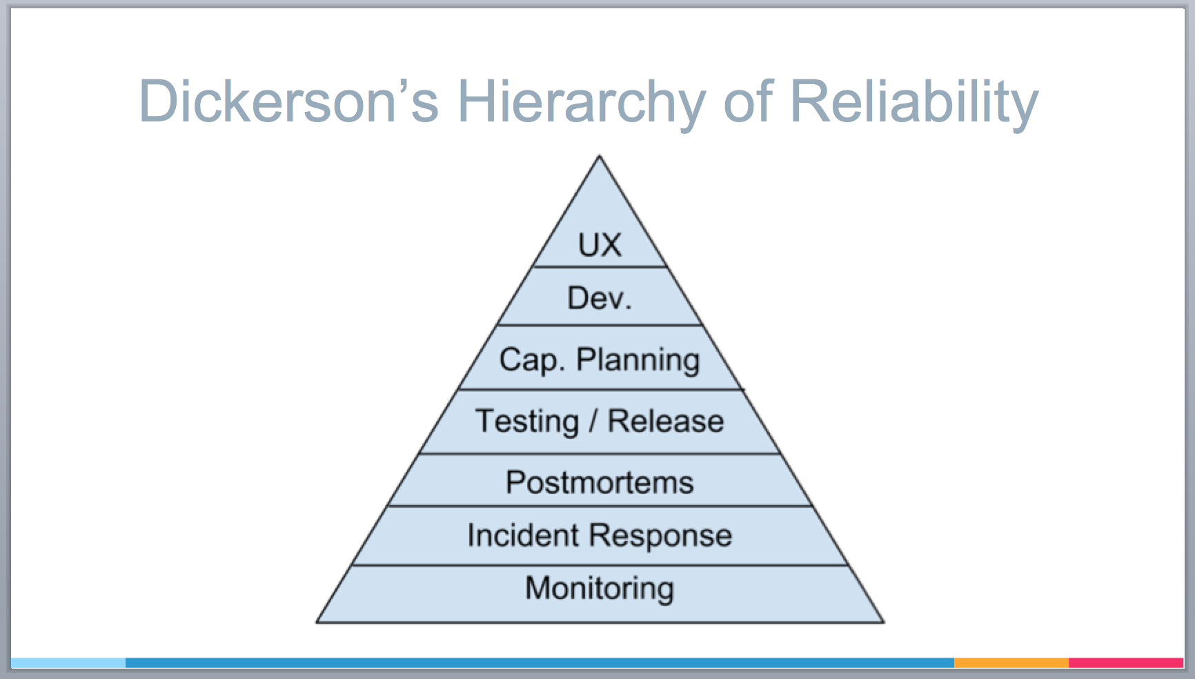 "Mikey Dickerson's ""hierarchy of reliability"""