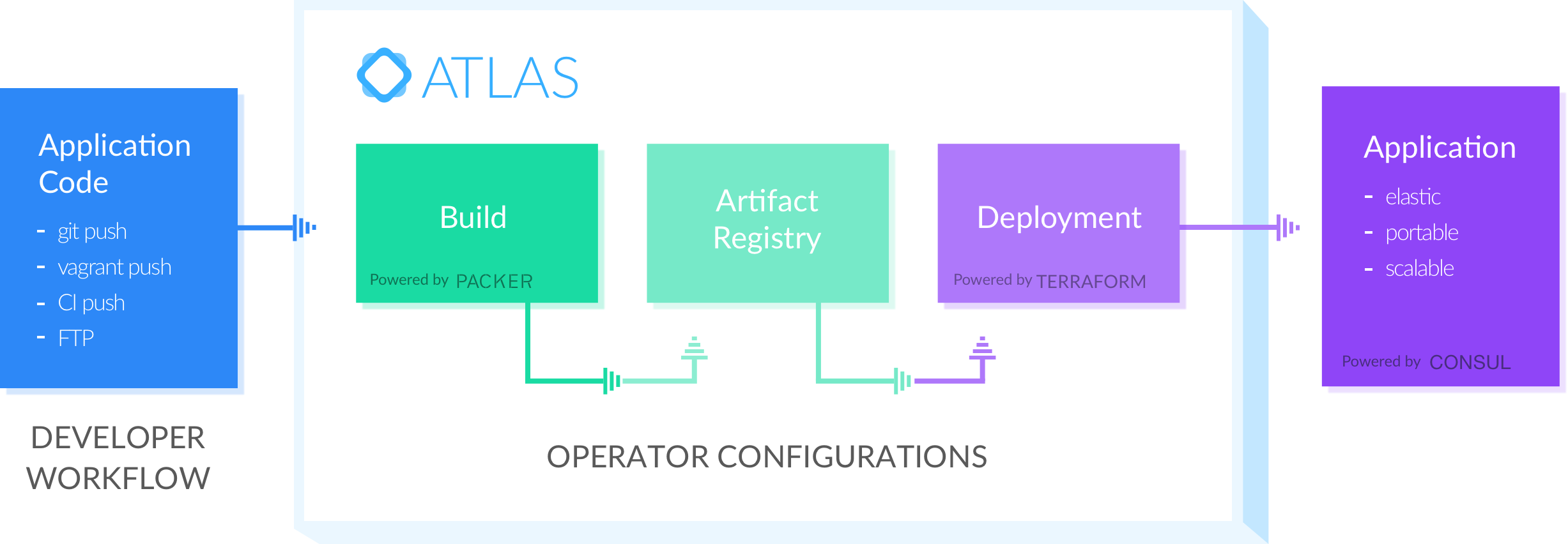 HashiCorp Publicly Release Atlas A Version Control System For Infrastructure