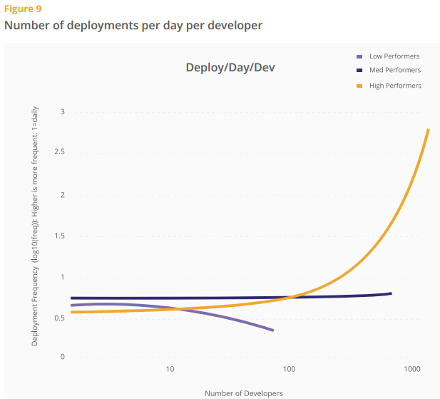Number of deployment per day per developer - 2015 State of DevOps Report