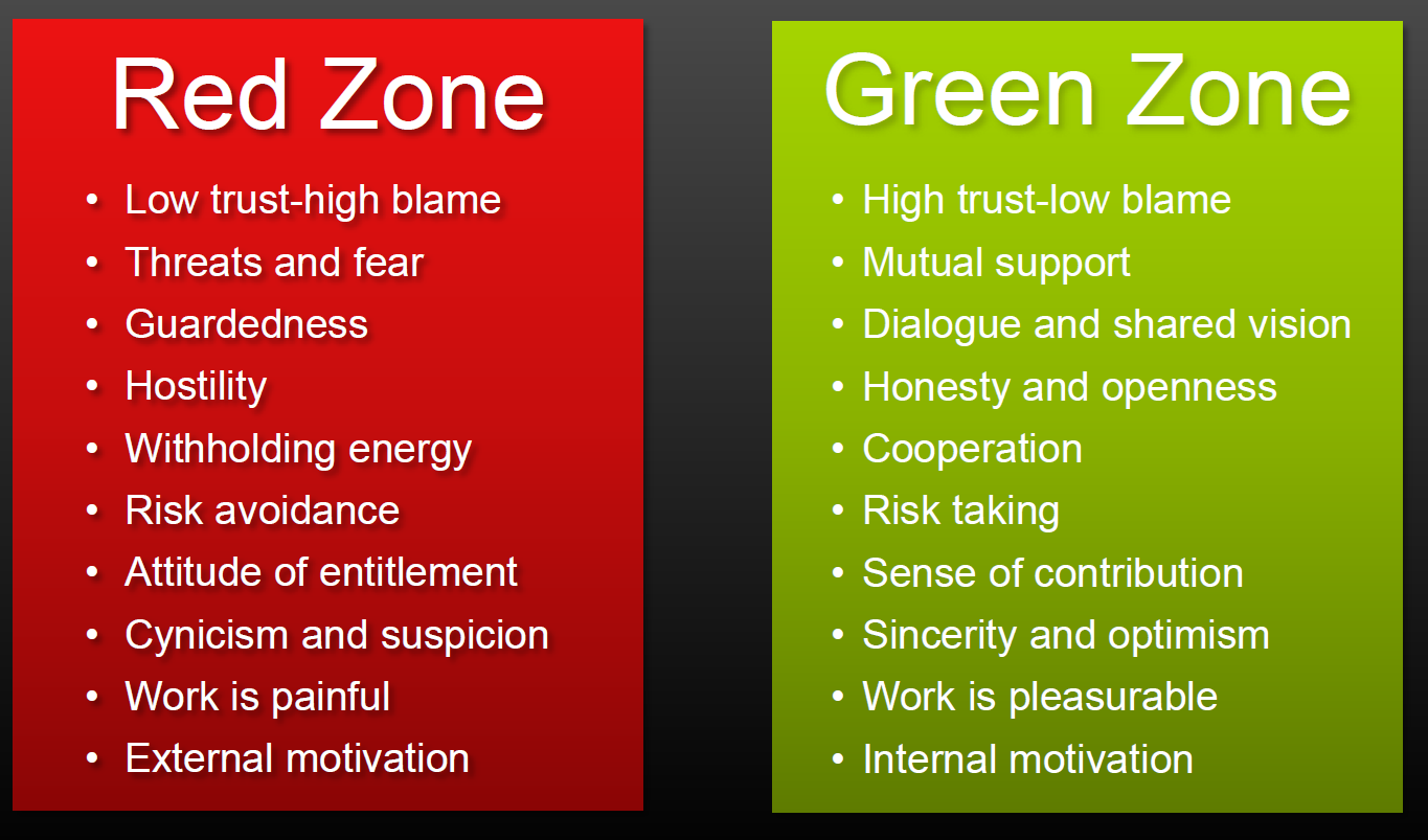 Red Zone Green Zone Characteristicts