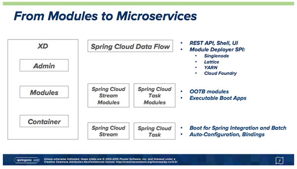 Modules to Microservices