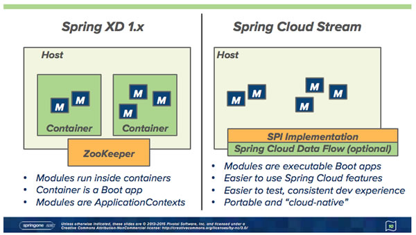 Spring XD 1.x to Spring Cloud Data Flow