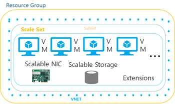 Microsoft Azure Scale Sets in Public Preview