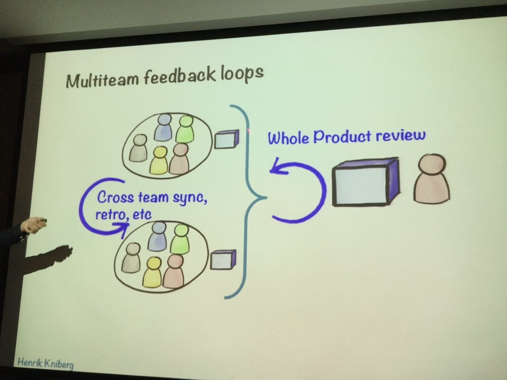 Multiteam Feedback Loops