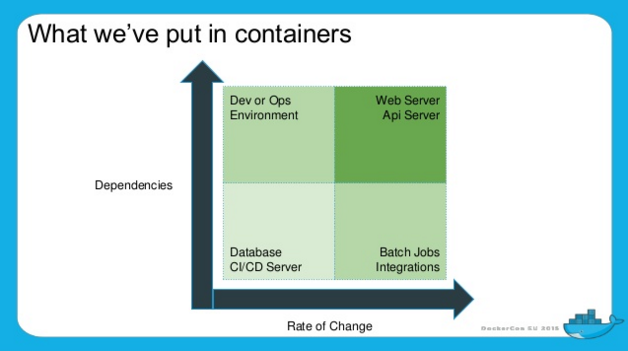 containers-dependencies-rate-of-change