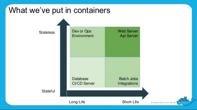 containers-stateful-stateless-life