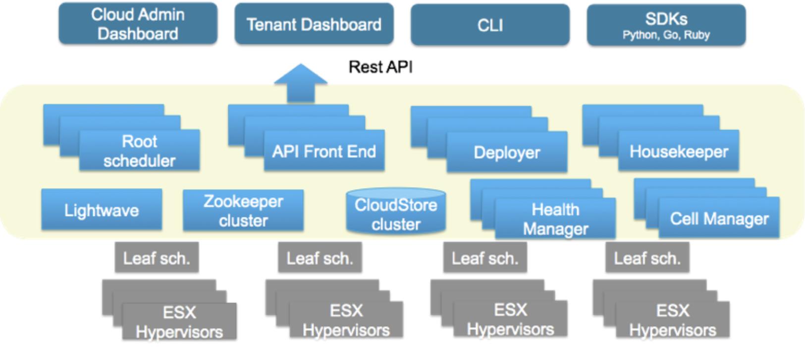 vmware open source 'photon controller' infrastructure control plane