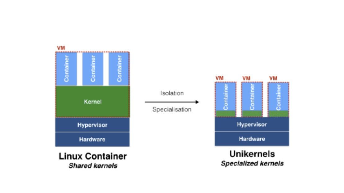 Shared Kernel vs Unikernel