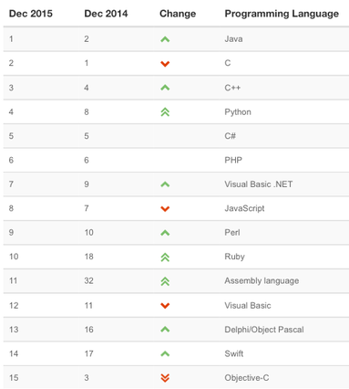 In December 2015, Swift climbed to position 14 and Objective-C fell to 15