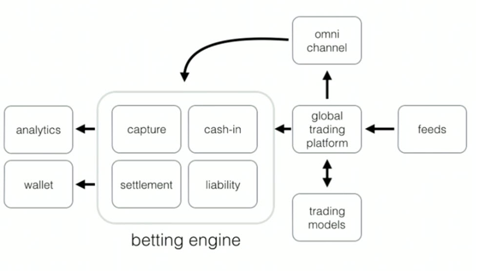 William Hill Betting Engine Architecture