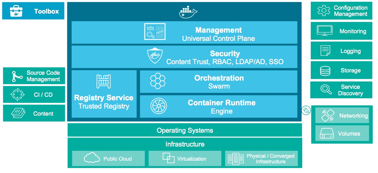 Docker Datacenter Toolchain