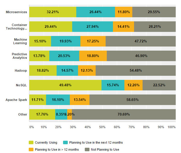 survey-2015-technologies