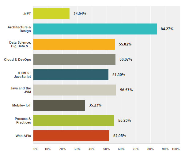 survey-2015-topics