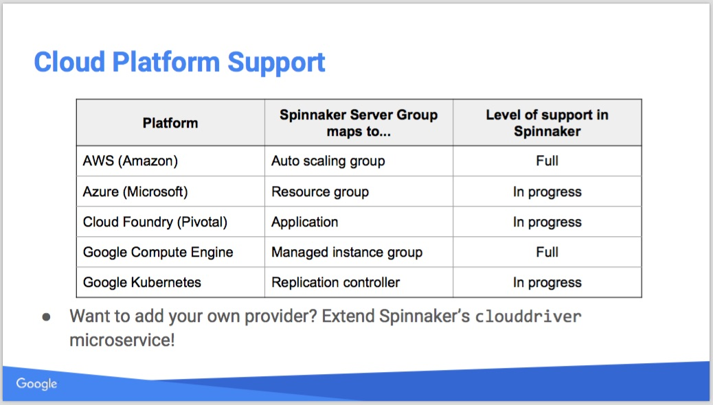 Spinnaker supported cloud platforms