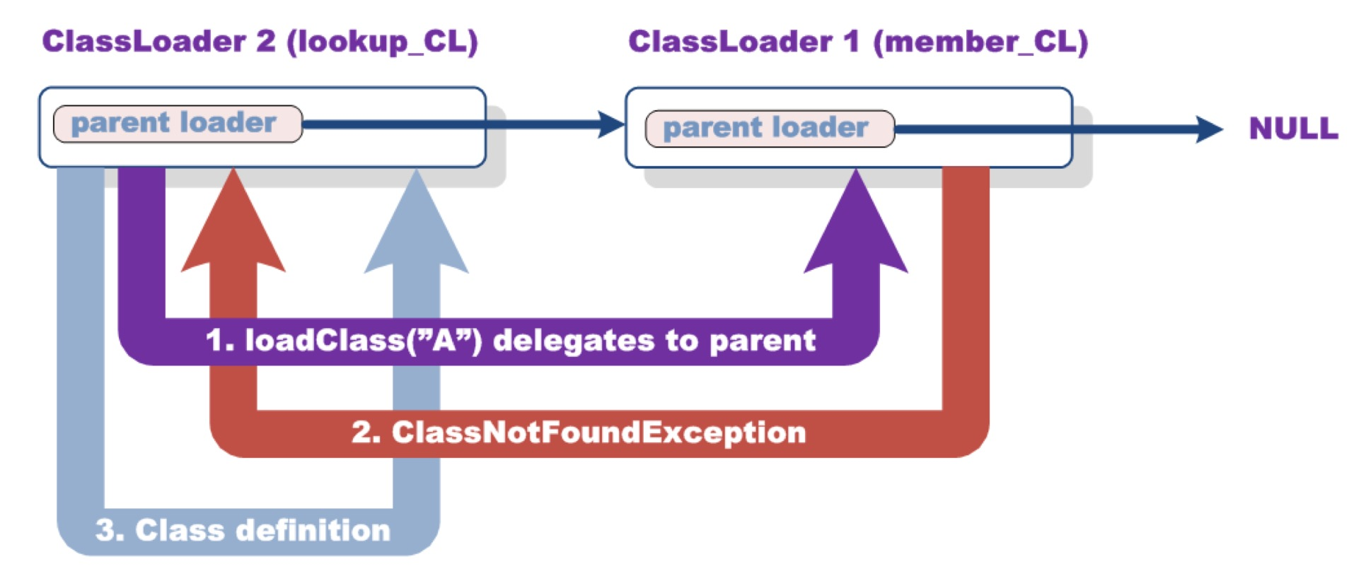 Resulting code flow after forcing the parent ClassLoader to fail to load the class through a custom-built HTTP server; source Security Explorations.