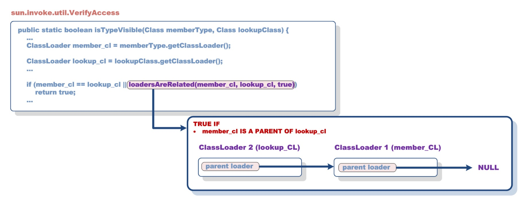 Mechanism through which the custom ClassLoader is perceived as part of the hierarchy; source: Security Explorations.